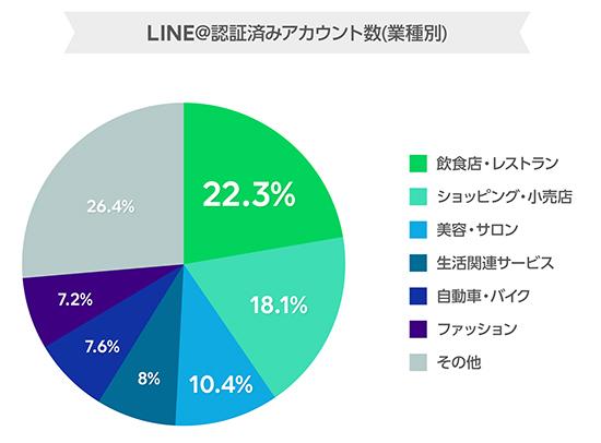 「LINE@」アカウント数が300万件を突破、中小企業・店舗に高い支持