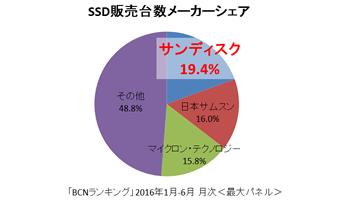 SSDの上半期No.1はサンディスク、ラインアップ強化でシェア拡大