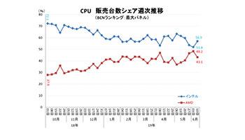 CPU供給不足でインテルの販売台数シェアダウン、3Qから巻き返しなるか
