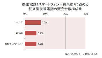 平成/ゼロ年代のヒット商品・ケータイ 防水・FeliCaはiPhoneもやがて追随