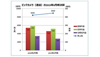 ビックカメラ、19年8月期連結決算は増収減益、ECや物流改革の先行投資
