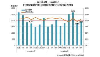 JEMA、白物家電の2016年9月・上半期の国内出荷金額を発表