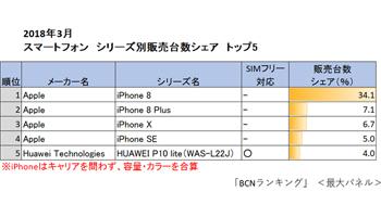 2018年3月のスマートフォン、3分の1が「iPhone 8」