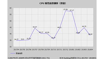 【実売分析】年末年始に売れたインテルCPU、春にはAMDも盛り返す