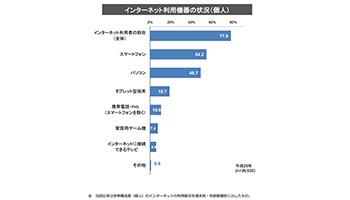 スマートフォンの利用がPCを上回る、総務省調査