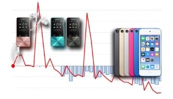 iPod nano、shuffleの販売終了から一年、縮小する携帯オーディオ市場